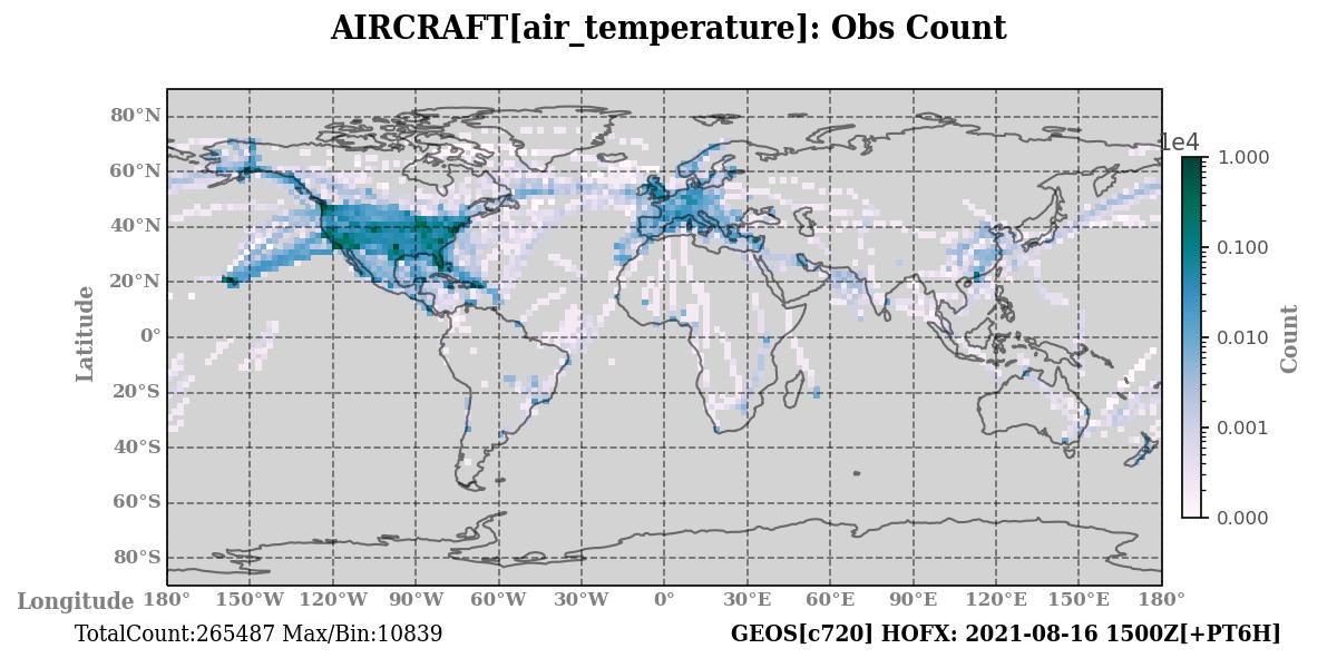 air_temperature count