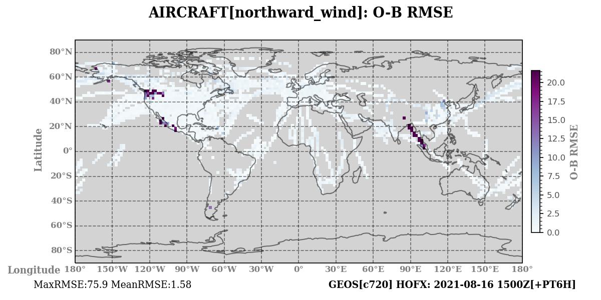 northward_wind ombg_rmsd