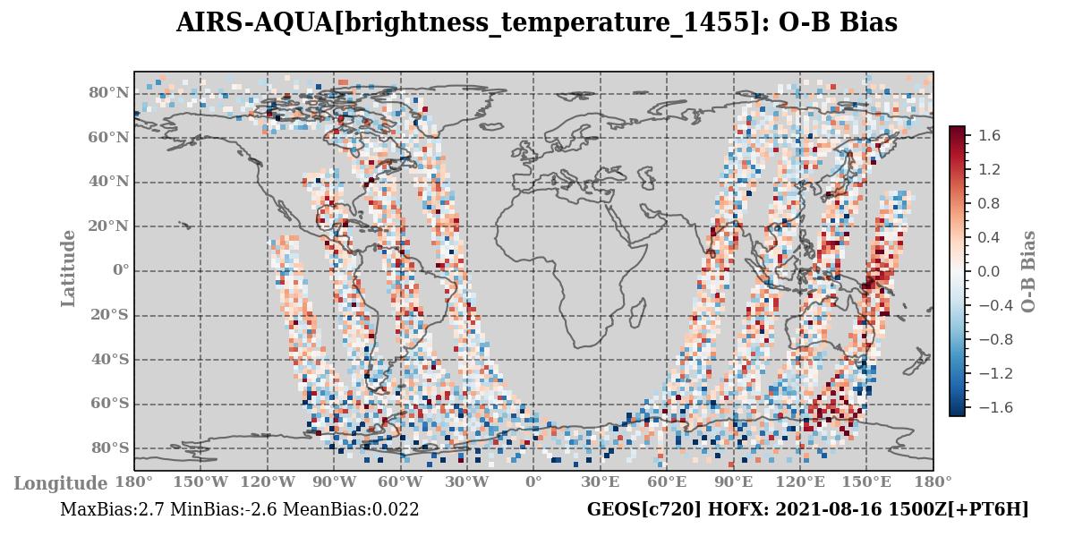 brightness_temperature_1455 ombg_bias