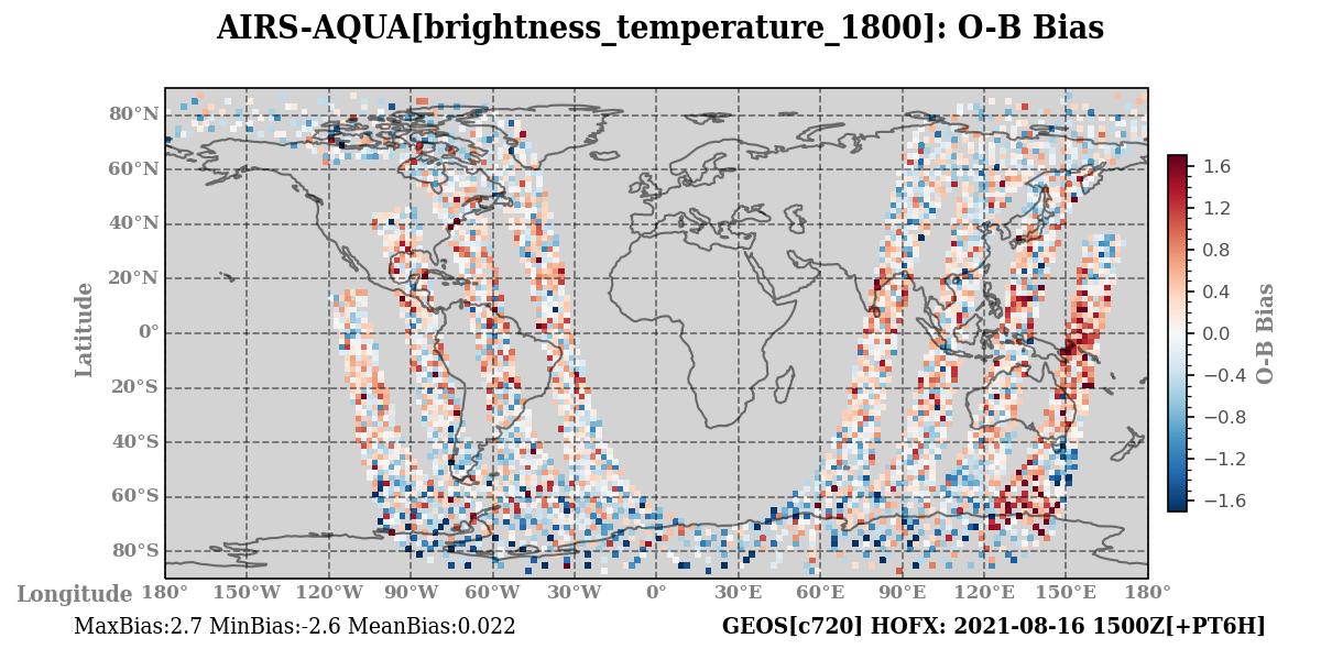 brightness_temperature_1800 ombg_bias