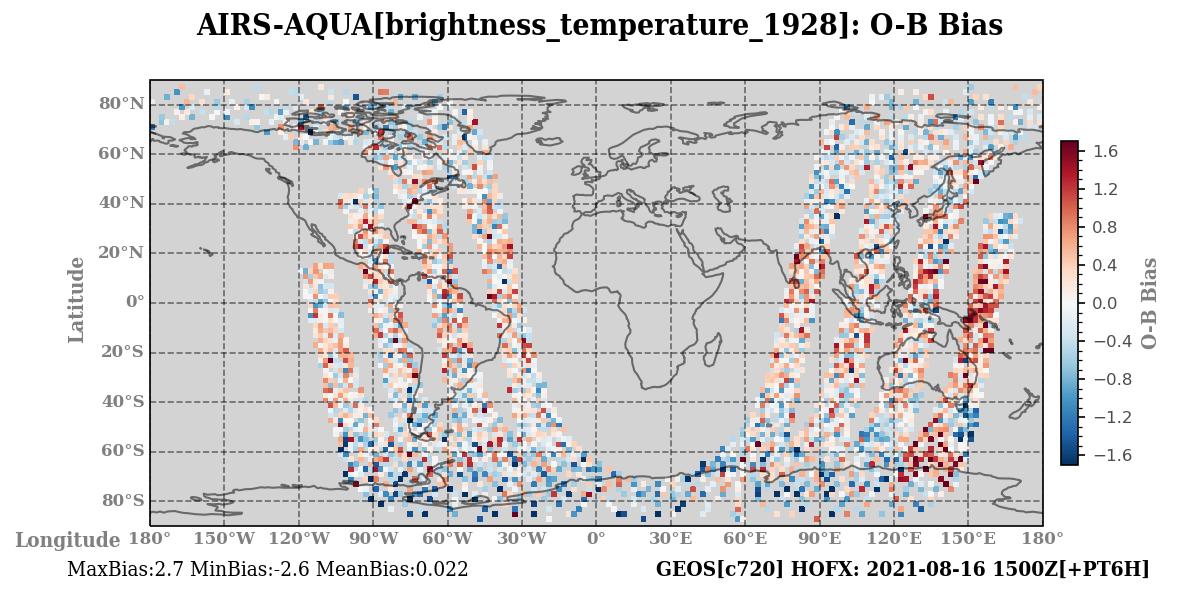 brightness_temperature_1928 ombg_bias