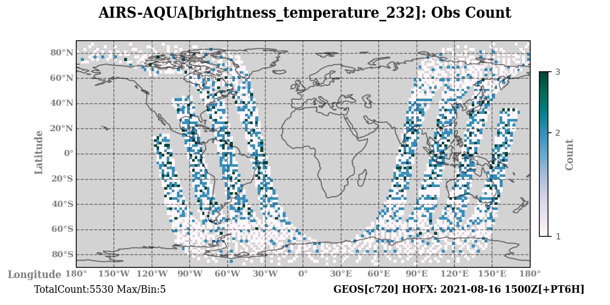 brightness_temperature_232 count