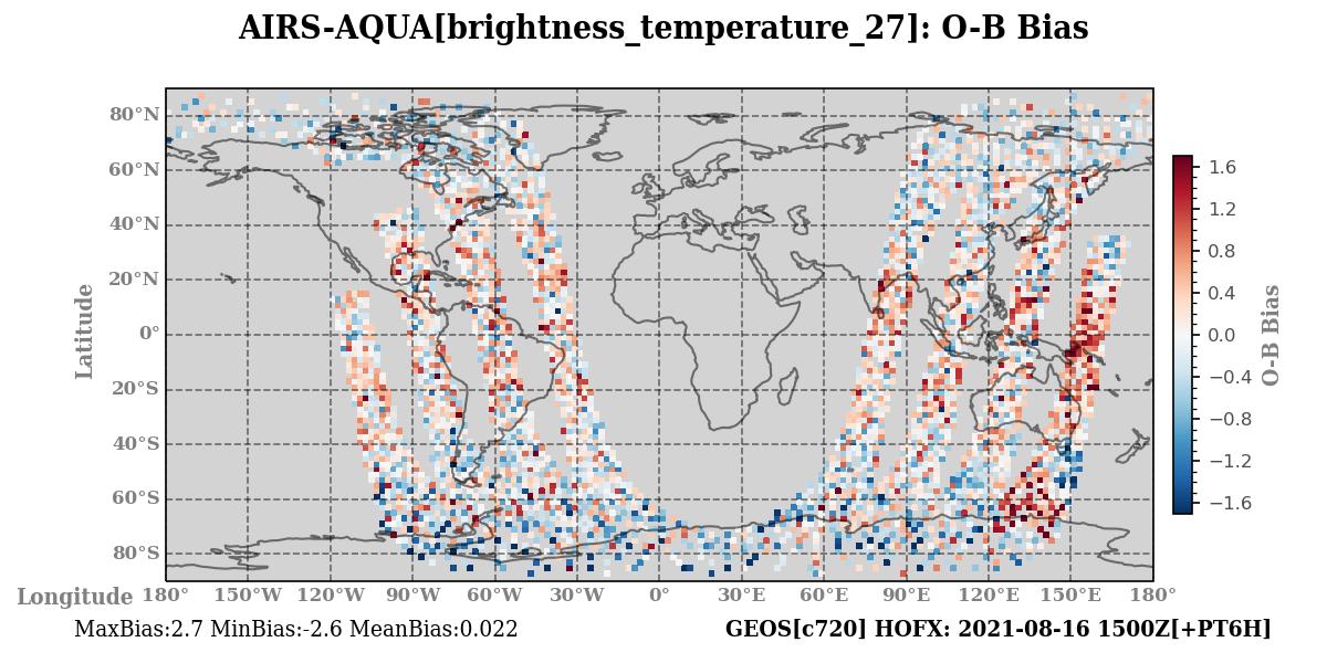 brightness_temperature_27 ombg_bias
