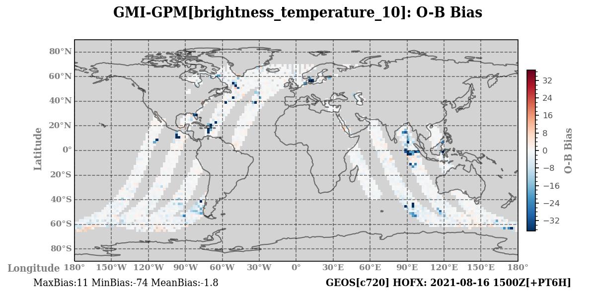 brightness_temperature_10 ombg_bias