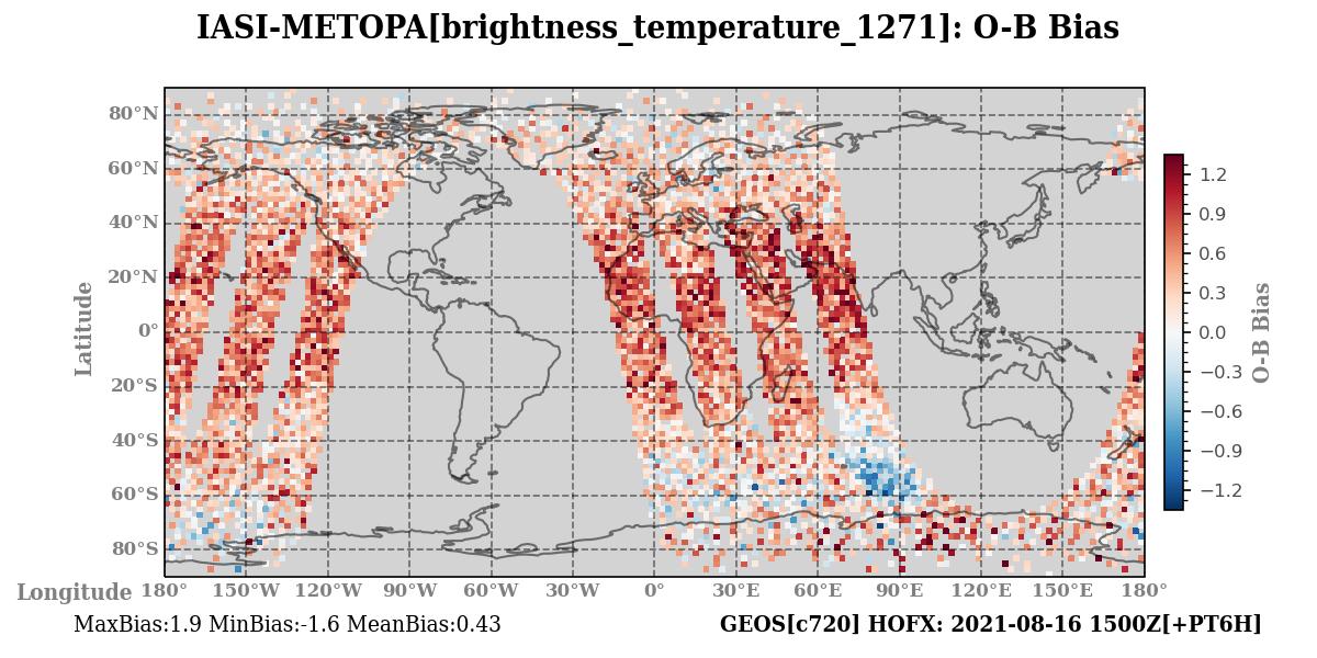 brightness_temperature_1271 ombg_bias