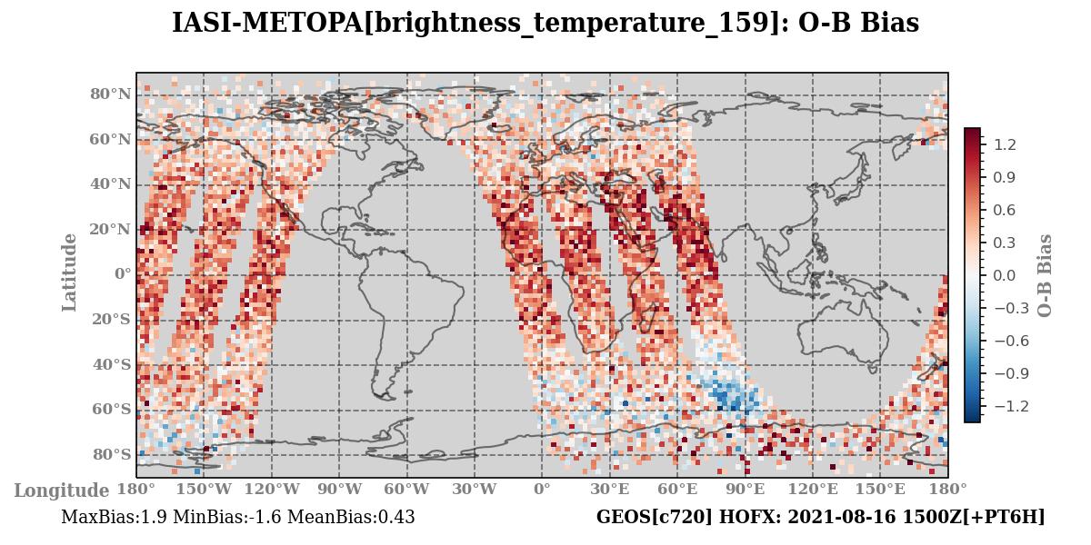 brightness_temperature_159 ombg_bias