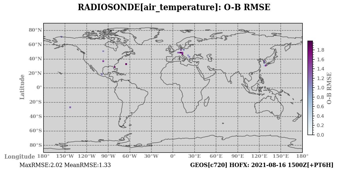air_temperature ombg_rmsd