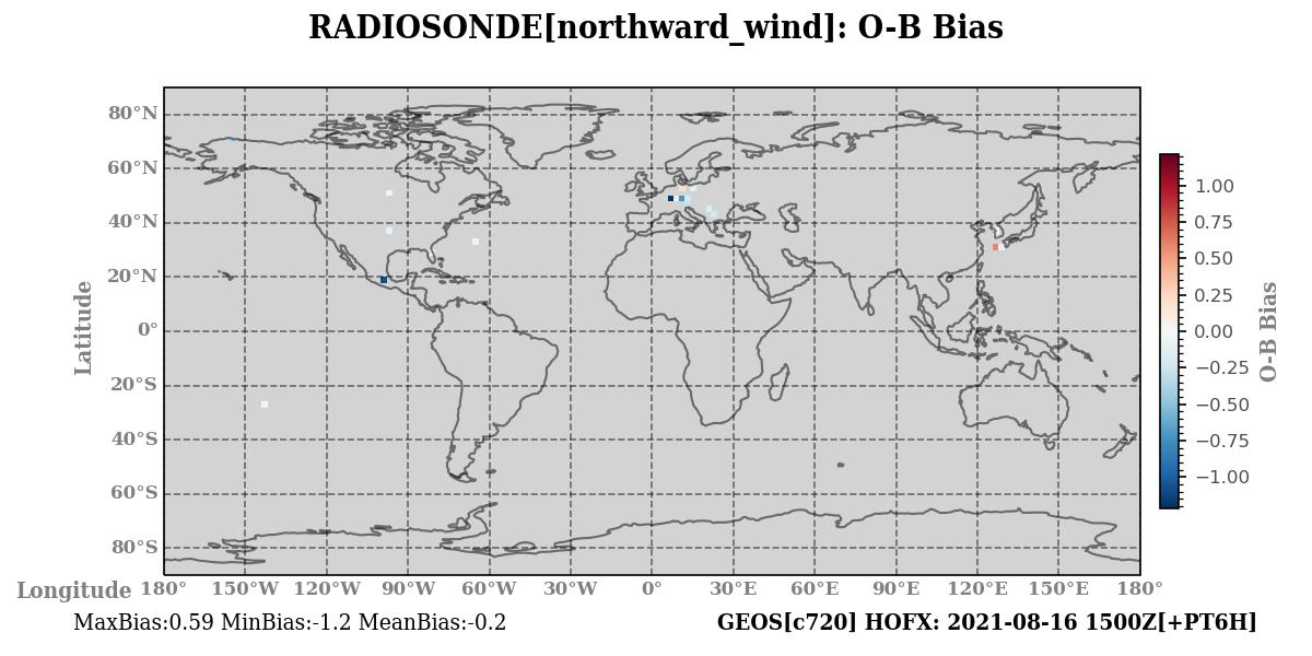 northward_wind ombg_bias
