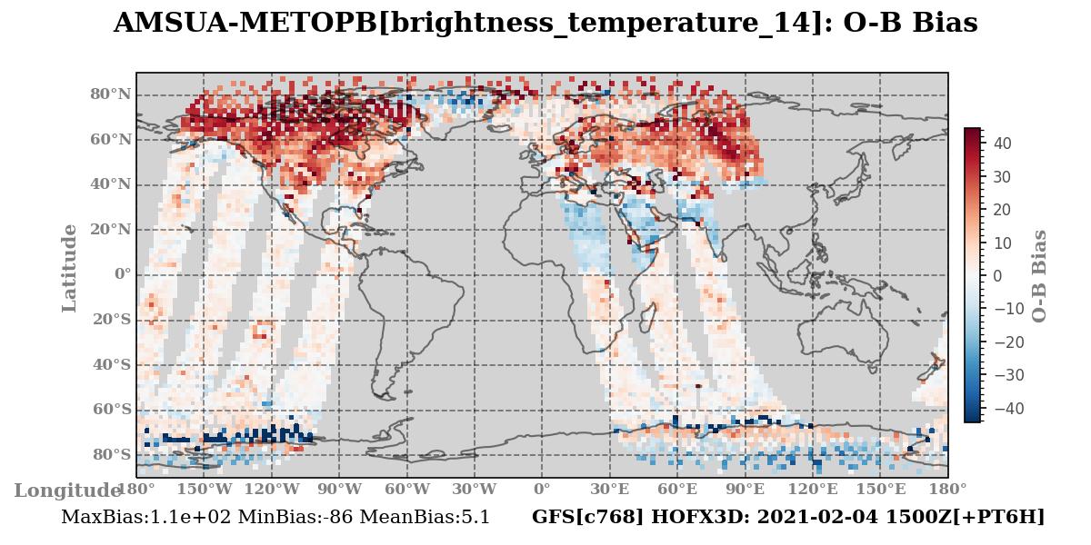 brightness_temperature_14 ombg_bias
