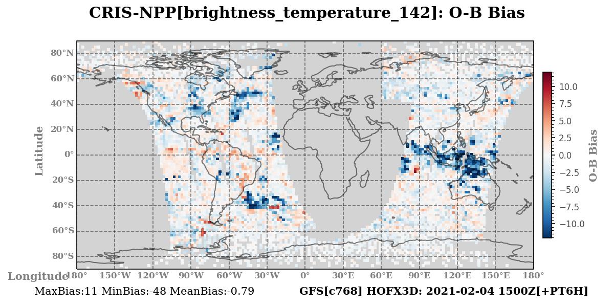 brightness_temperature_142 ombg_bias