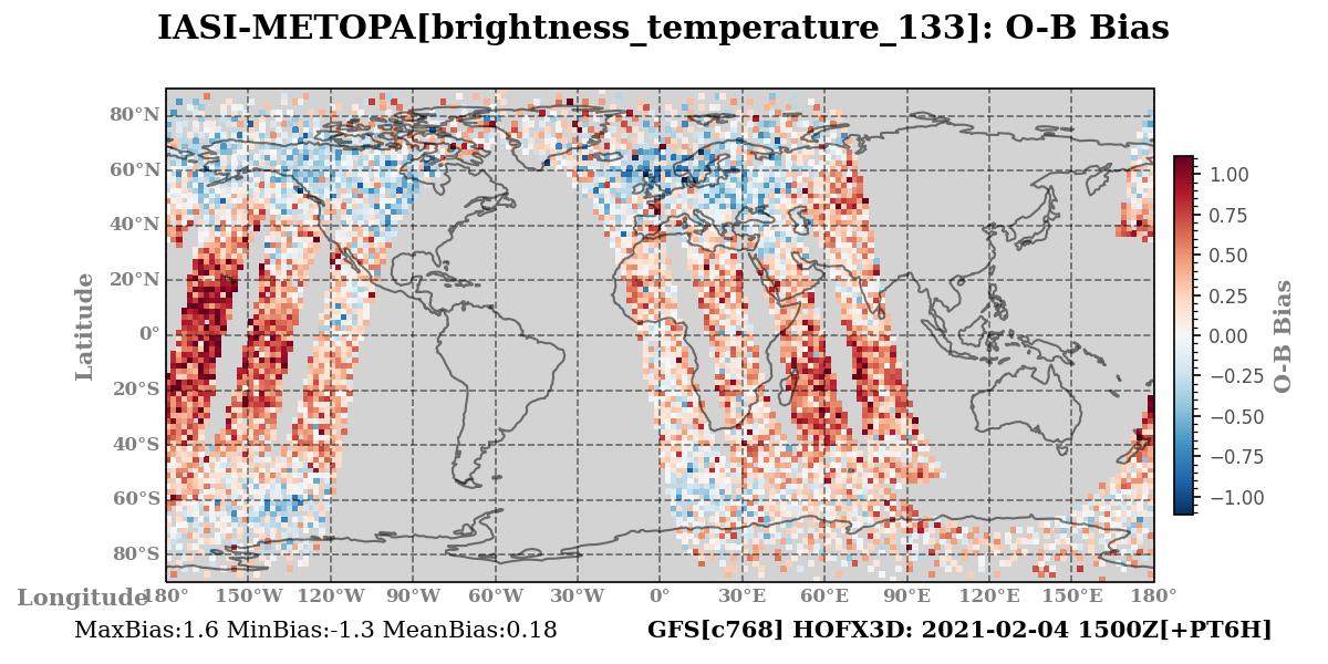 brightness_temperature_133 ombg_bias