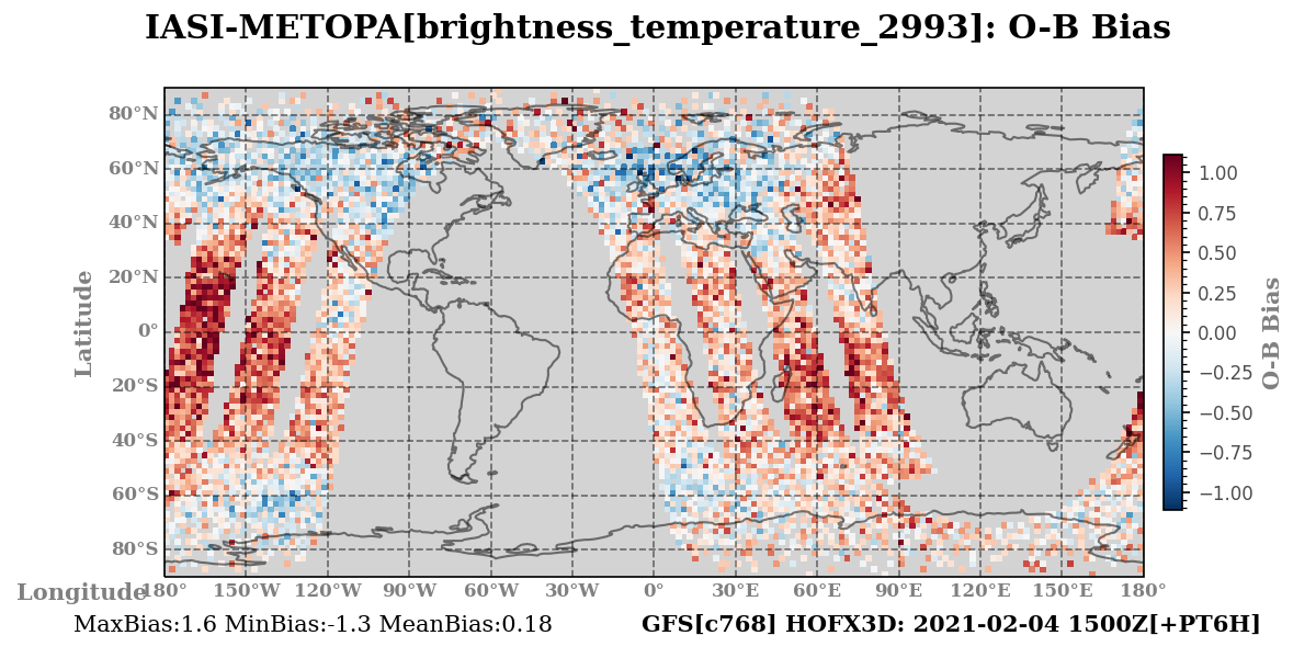 brightness_temperature_2993 ombg_bias