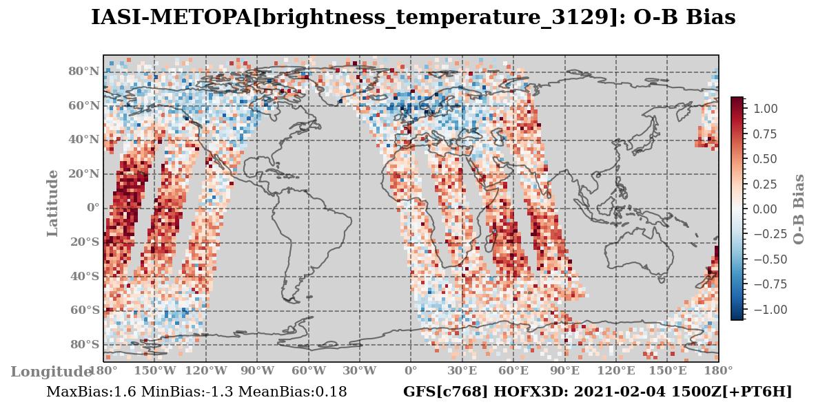 brightness_temperature_3129 ombg_bias