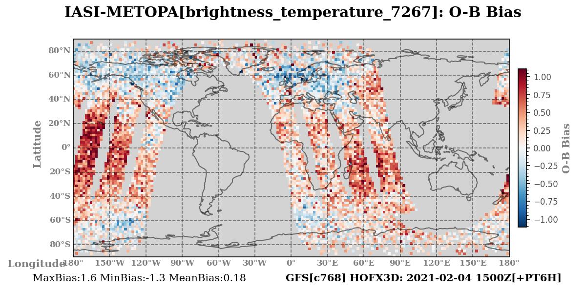 brightness_temperature_7267 ombg_bias