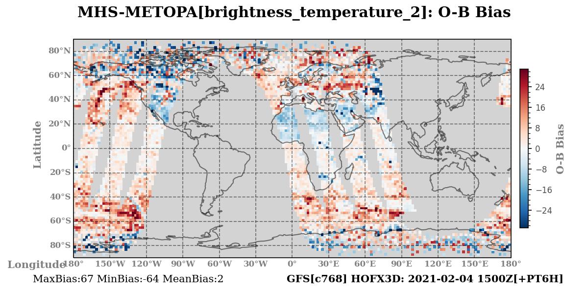 brightness_temperature_2 ombg_bias