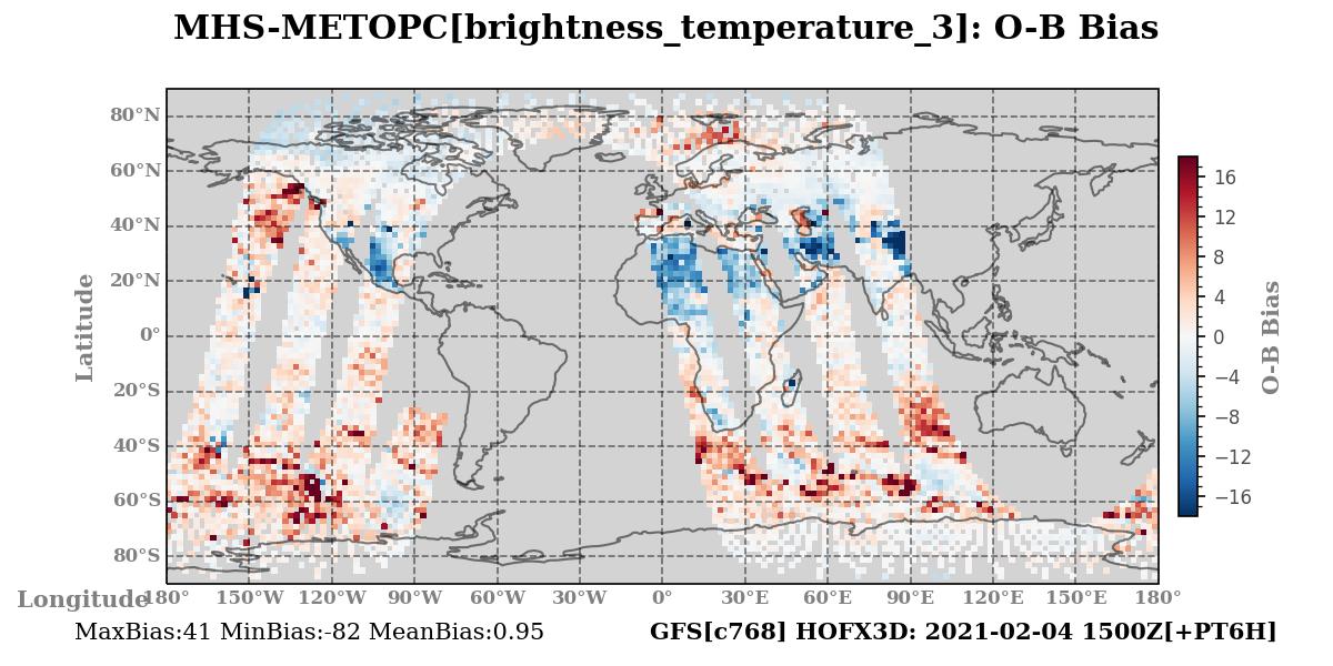brightness_temperature_3 ombg_bias