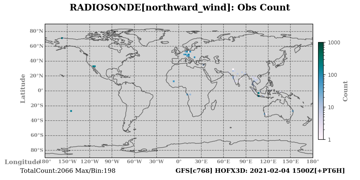 northward_wind count