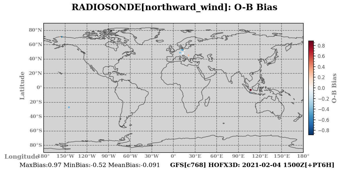 northward_wind ombg_bias