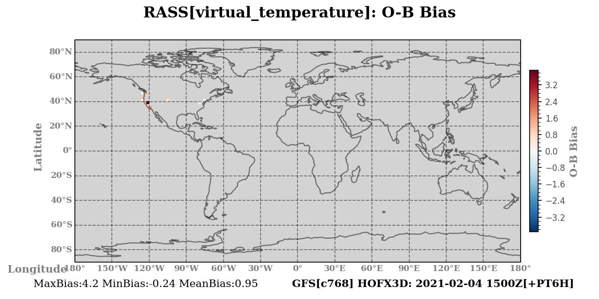 virtual_temperature ombg_bias