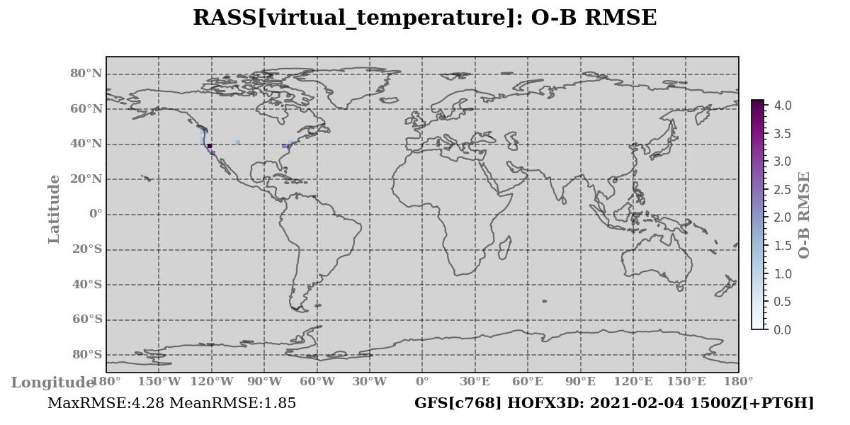 virtual_temperature ombg_rmsd