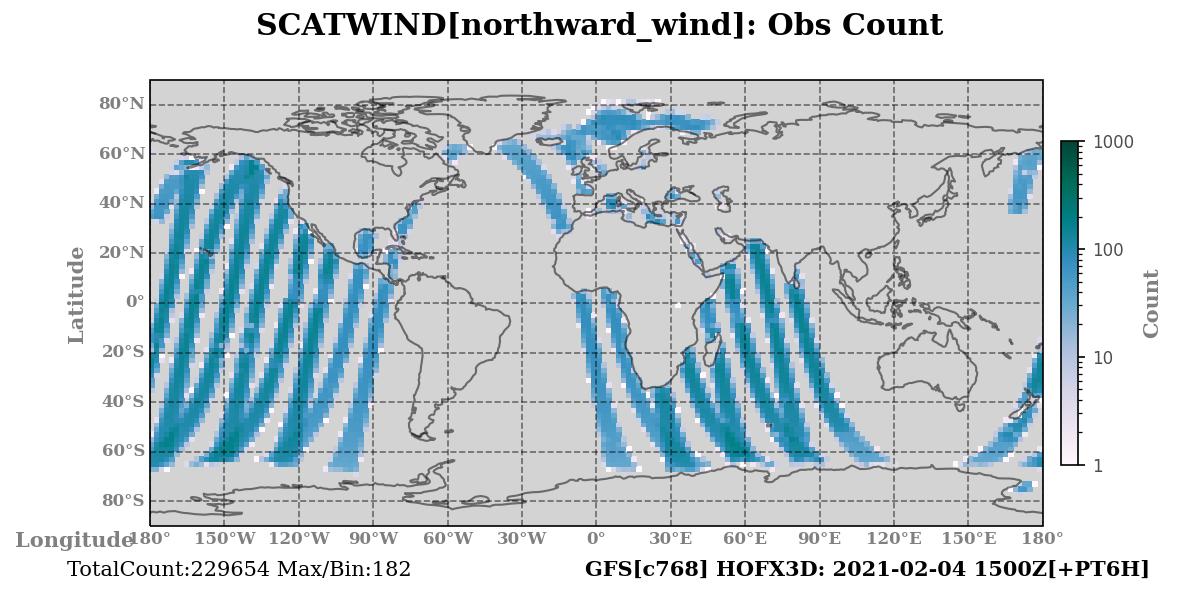 northward_wind count
