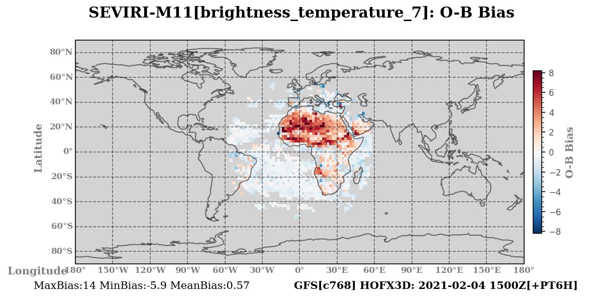 brightness_temperature_7 ombg_bias