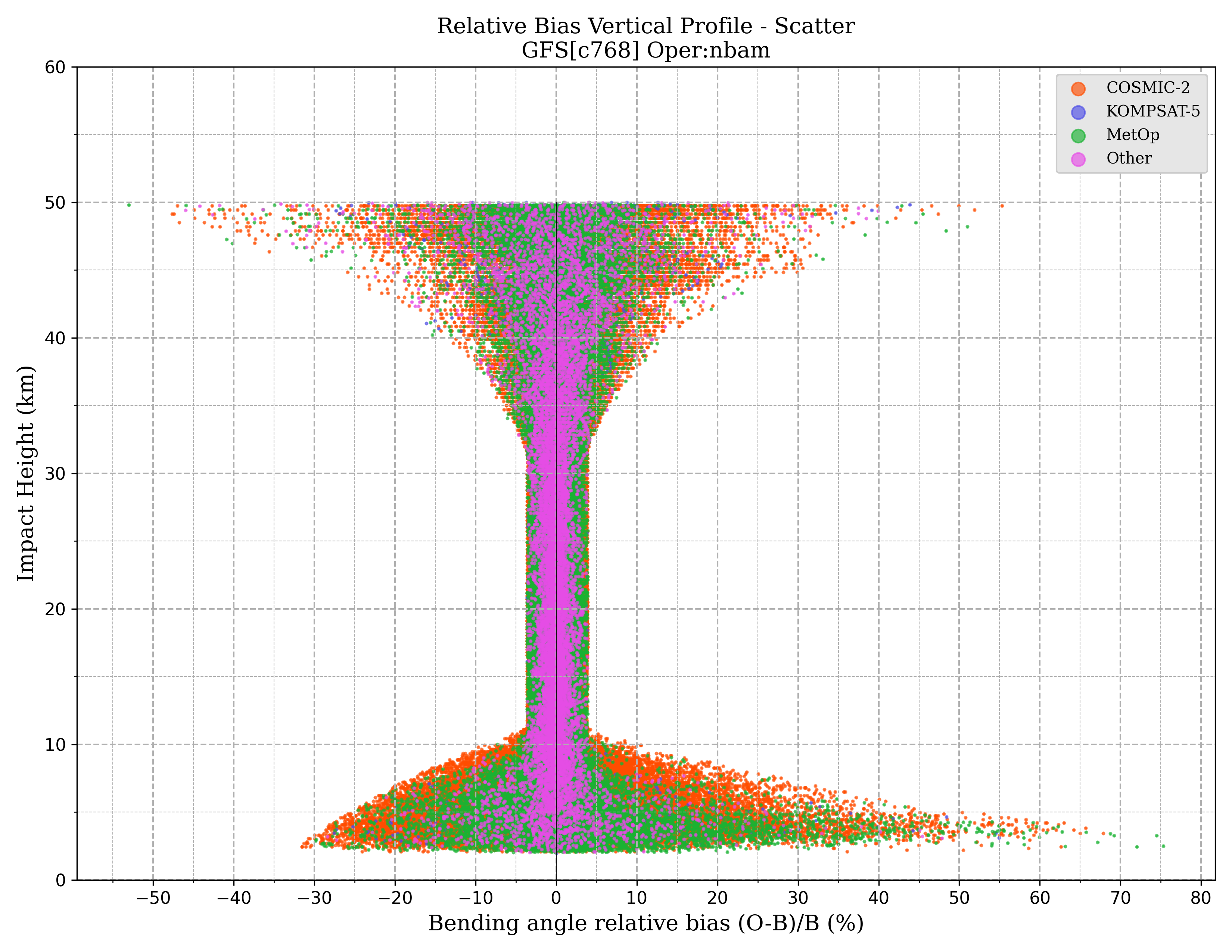 nbam vertical_profile_scatter