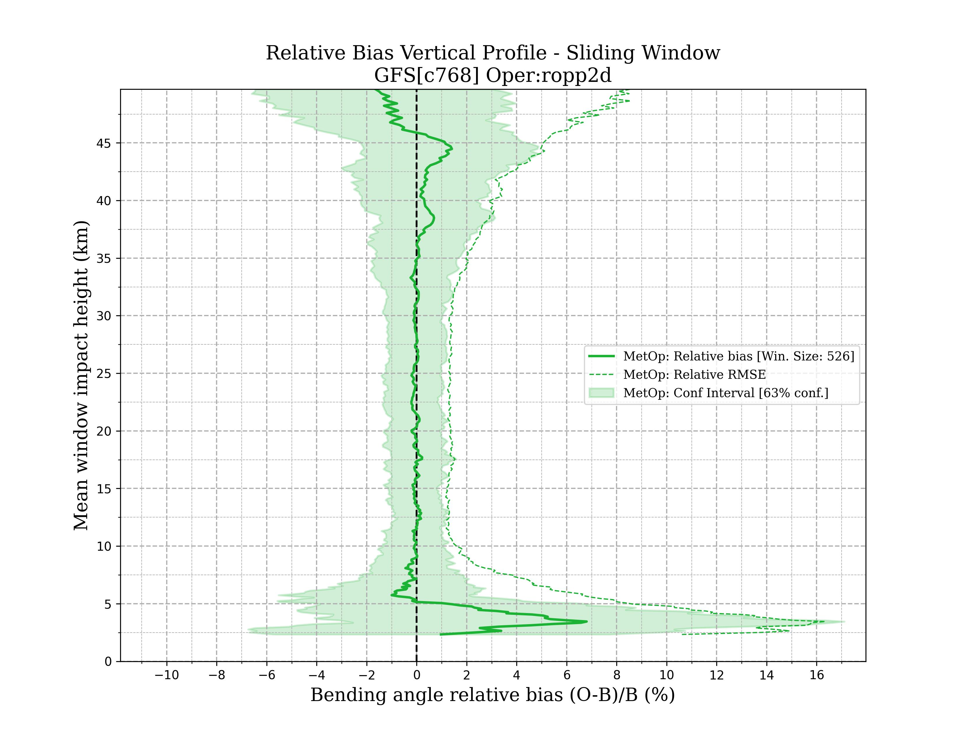 metop ropp2d vertical_profile_sw