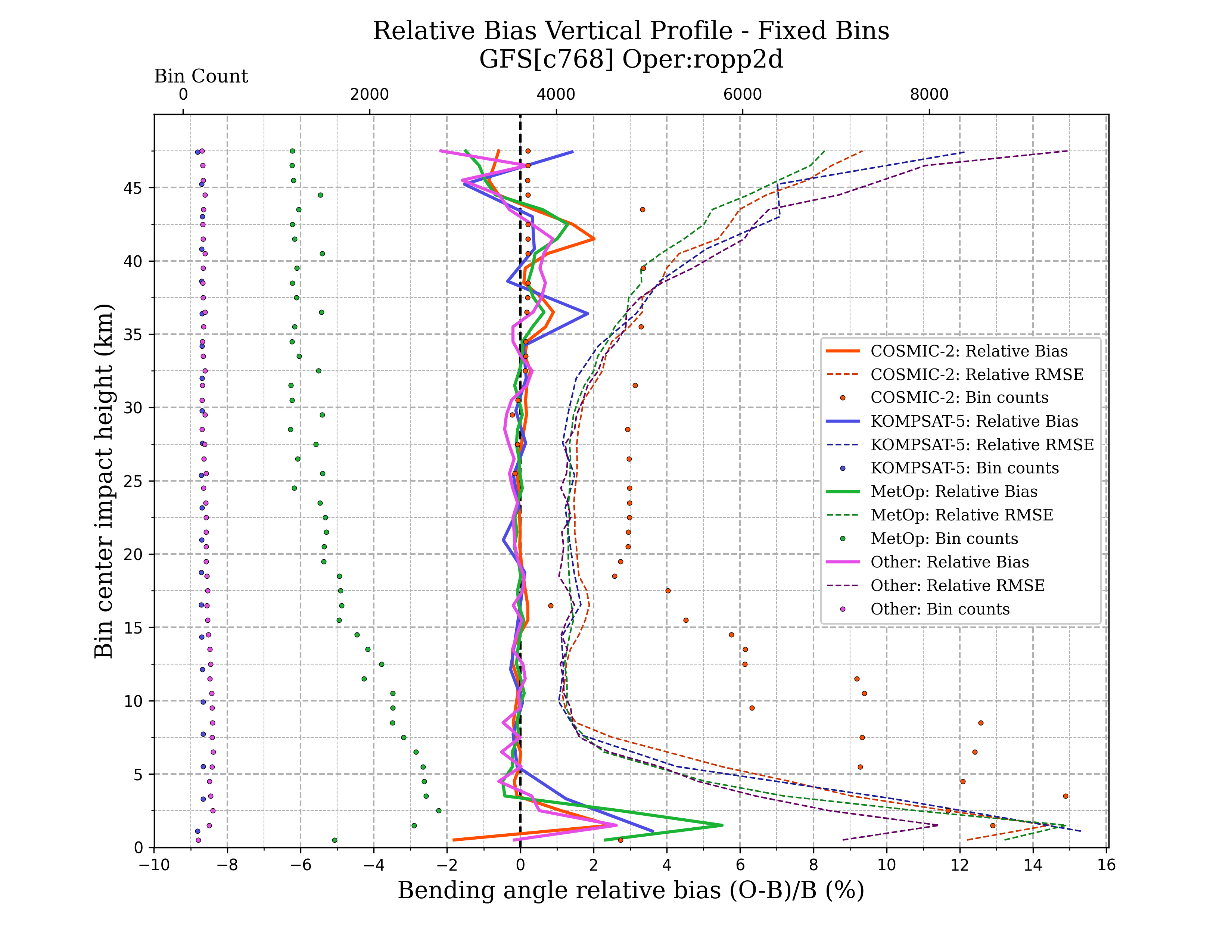 ropp2d vertical_profile_bin